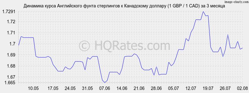 Конвертер валют перевести рубли евро доллары гривны фунты
