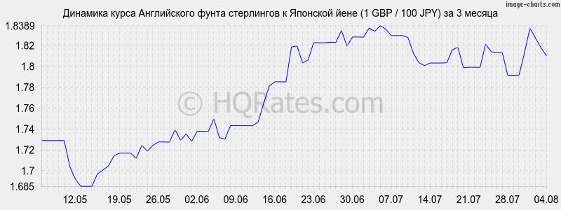 лучший курс йены к рублю провожу брендинг личности