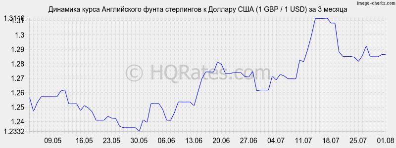 Курс фунта стерлингов к рублю на сегодня - GBP/RUB