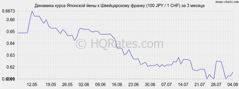 лучший курс йены к рублю платные объявления Яндекса