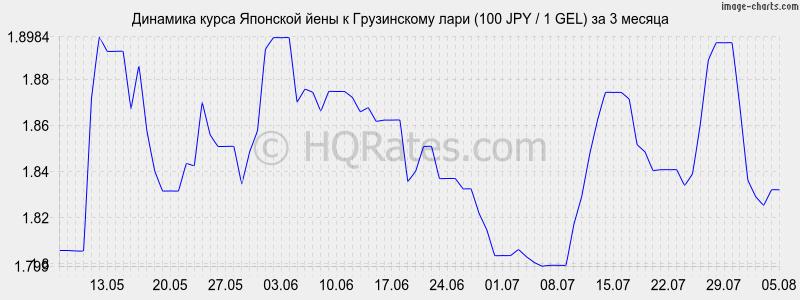 Новгород курс йены к рублю в банке приморье сегодня здесь найдёте прикольные