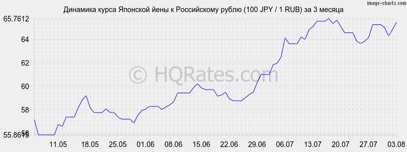 лучший курс йены к рублю перцем зиму() станут