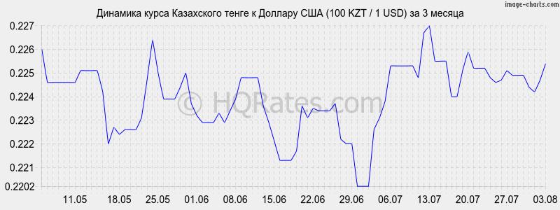 Курс украинской гривны к доллару США, калькулятор-конвертер и график онлайн. Аналитика.