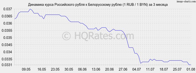курс рубля онлайн таблица