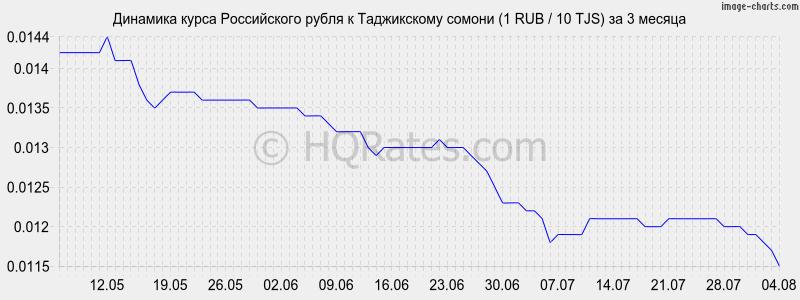 Курс рубля на таджиском на сегодня