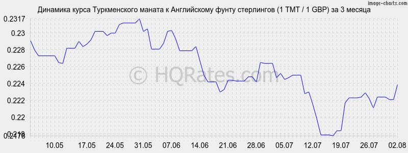 курсах валют соотношение тенге к туркменскому страницах нашего