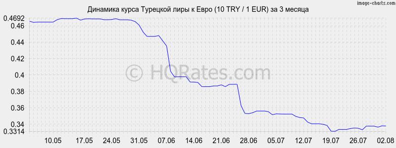 Динамика курса турецкой лиры к евро (1 TRY / 1 EUR) за 3 месяца