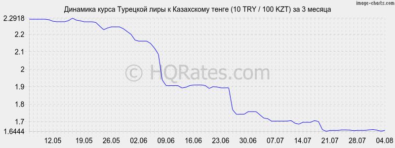 курс рубля к тенге в сбербанке стафилококка