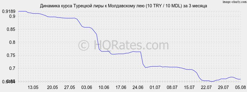 курс рубля к турецкому лиру