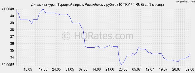 Динамика курса турецкой лиры к рублю (1 TRY / 1 RUR) за 3 месяца