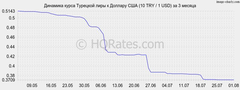 Динамика курса турецкой лиры к доллару (1 TRY / 1 USD) за 3 месяца