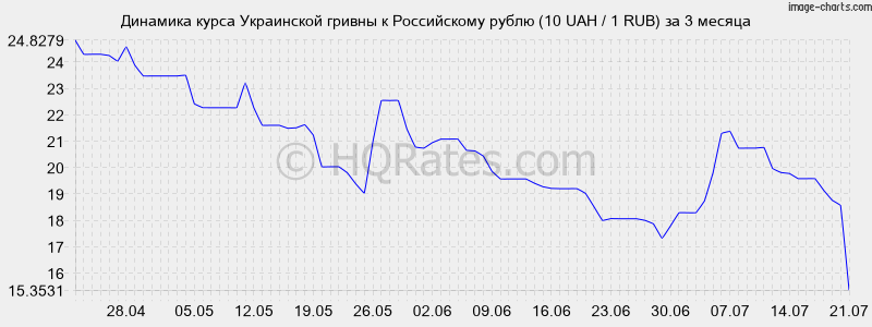 курс рубля по отношению к тенге почему-то