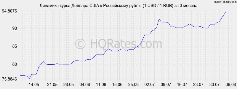 Динамика курса доллара к рублю (1 USD / 1 RUR) за 3 месяца