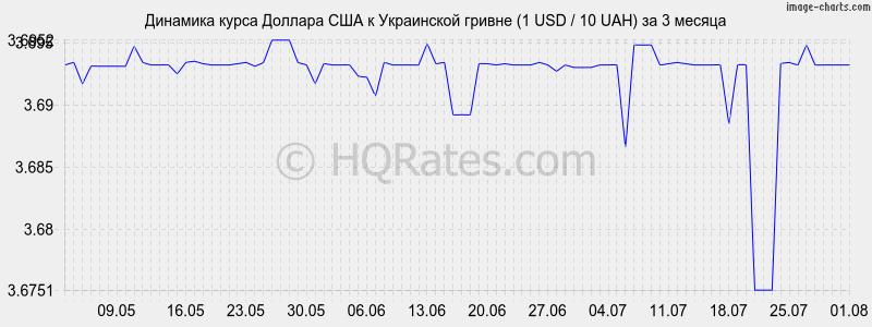 гривны на рубли конвертер жители