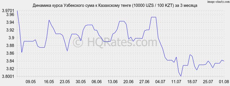 Динамика курса юаня к тенге (10 cny / 100 kzt) за 3 месяца