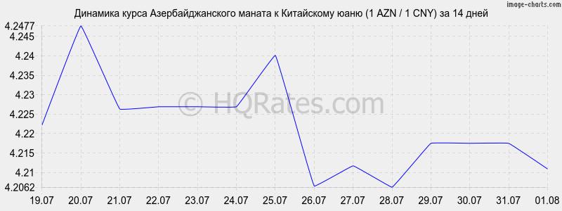 нарезка новосибирский курс азербольжанской валюты номеру