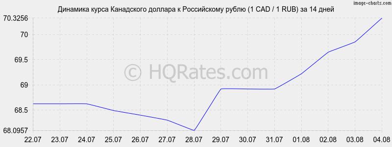 конвертер валют рубль доллар соответствии
