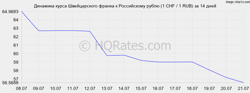 К российскому рублю на сегодня 47 5719 1