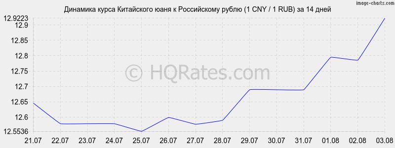 Китайский юань, курс к рублю на сегодня и на завтра