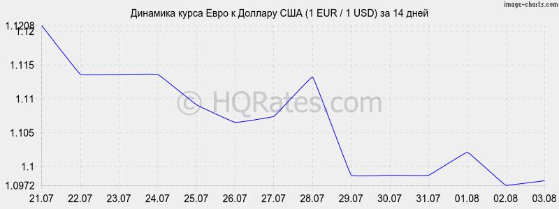 Динамика курса евро к доллару 1 eur 1 usd