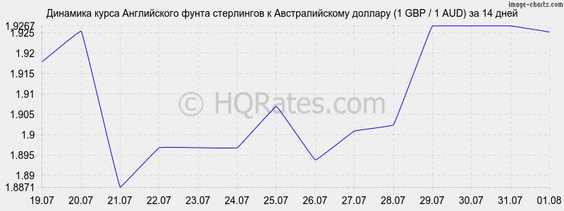 stoimost-dollara-v-bankah-ekaterinburga