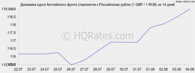 Средний курс фунта стерлингов к рублю за последние 5 лет (ЦБ РФ):
