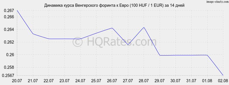 Динамика курса форинта к евро 100 huf 1