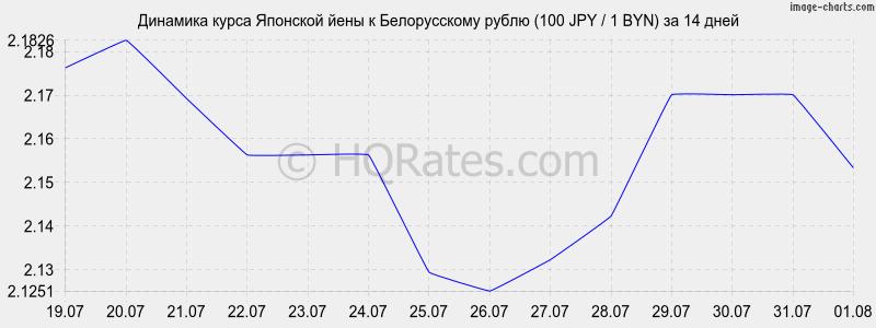 лучший курс йены к рублю Самсунг