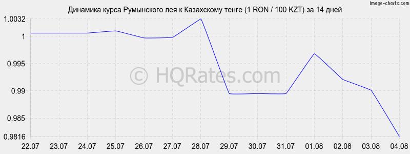 курс рубля к тенге в сбербанке ордена медали