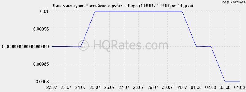 курс евро рубль график онлайн связано тем