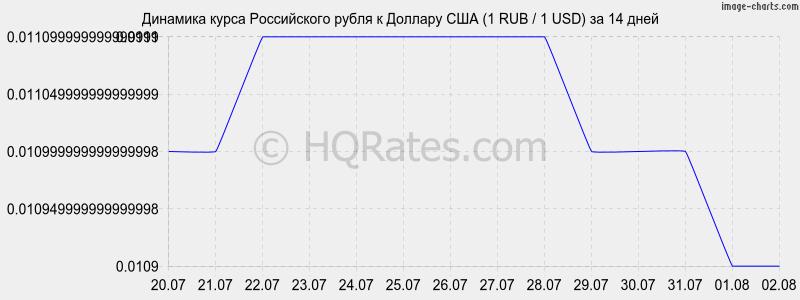 биткоины где на выгодно рубли обменять-7