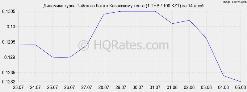 Доллар сша евро казахстанский тенге российский рубль
