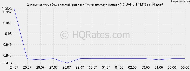 какое соотношение рубля к доллару