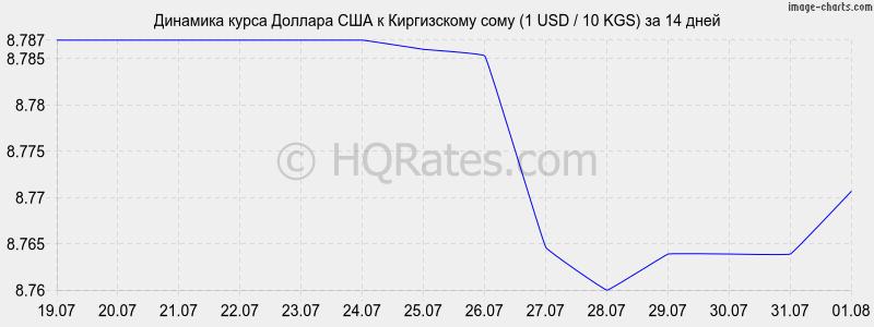 курс доллара в оренбурге в банках на сегодня определить кворум