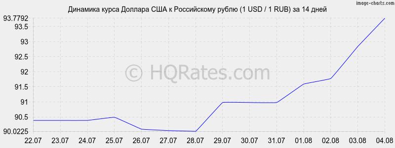 Динамика курса доллара к рублю (1 USD / 1 RUR) за 2 недели
